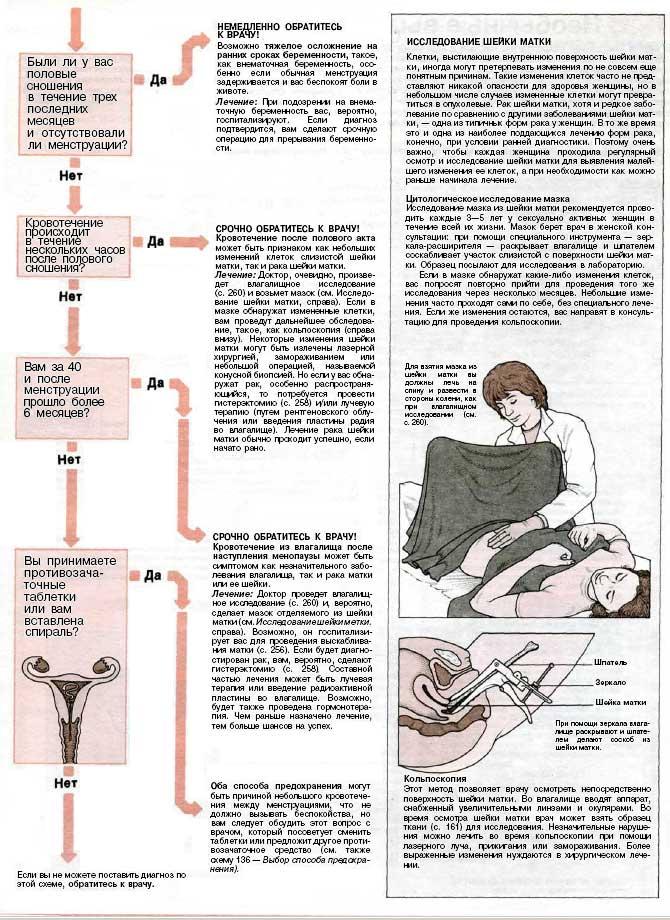 Нарушения менструального цикла и выделения из влагалища.  Приведенная ниже схема поможет вам принять правильное...