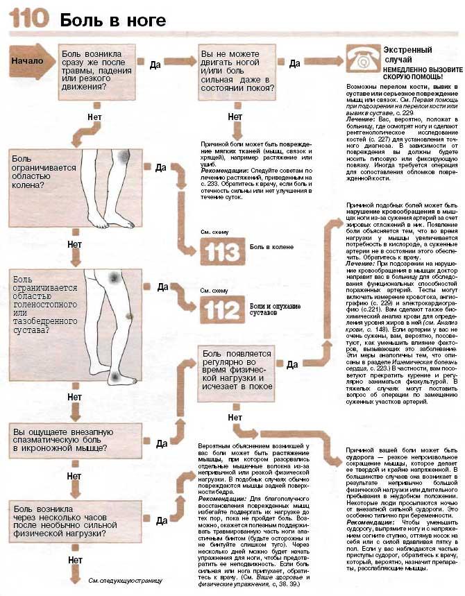 Что делать при боли в ноге