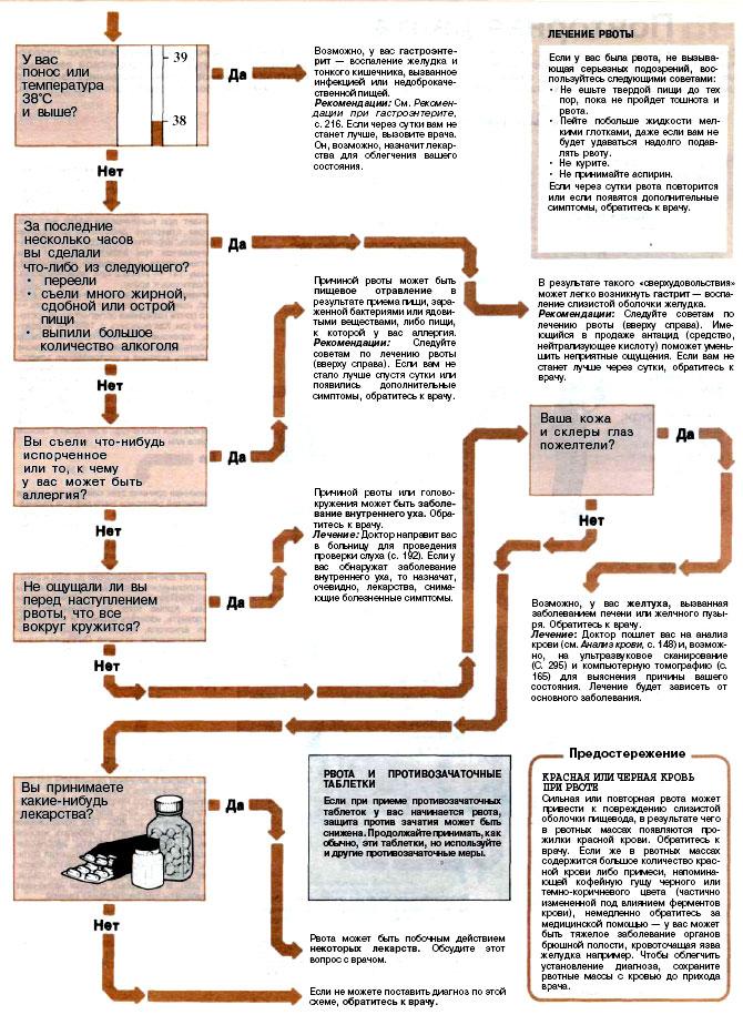 Рвота - непроизвольное выбрасывание содержимого желудка через...  Приведенная ниже диагностическая схема поможет вам...